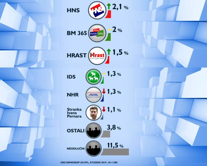 DA SU DANAS IZBORI: Pobijedio bi HDZ, a izborni prag bi prešle samo četiri stranke