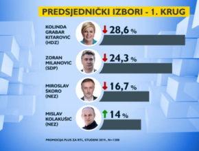 CRO DEMOSKOP: Glavnim kandidatima pada potpora, Kolakušić se opasno približio Škori!
