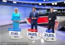 DOGODIO SE PREOKRET U BIRAČKOM TJELU: Škoro u drugom krugu pobjeđuje i Kolindu, i Milanovića!