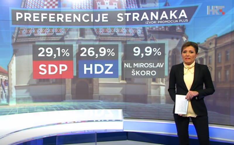 HRejting: HDZ sve više zaostaje za SDP-om, na začelju liste aktivna i svudaprisutna stranka Anke Mrak Taritaš